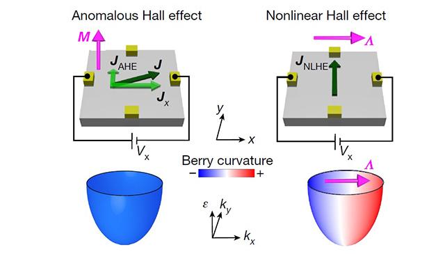 張泰榕教授與MIT團隊合作,發現零磁場下的霍爾效應