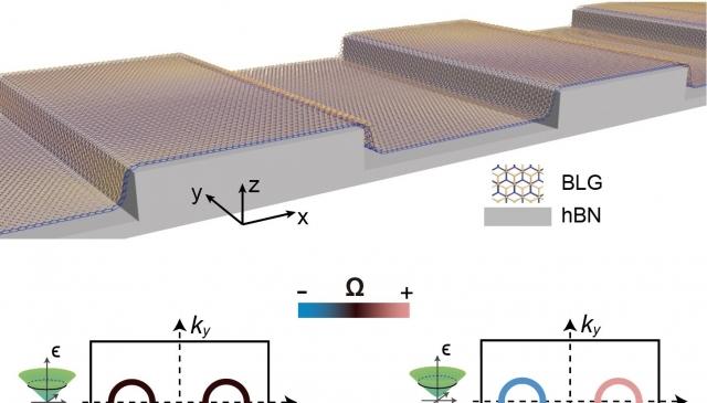 (二月) 陳則銘教授與張景皓教授開發新的量子特性半導體材料