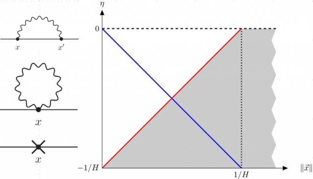 (五月)苗舜培教授討論保角純量子的一環修正