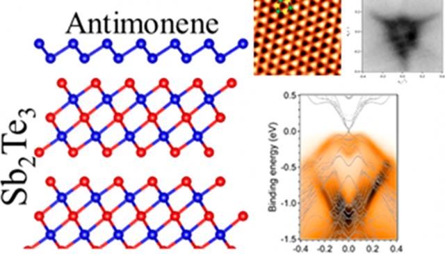 (九月)黃榮俊教授與張泰榕教授發現二維銻烯拓樸化的現象